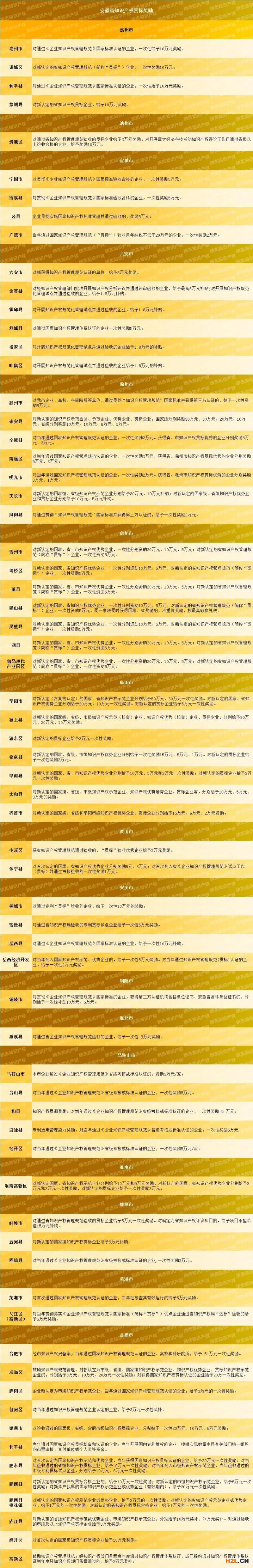 安徽省知识产权贯标奖励政策汇总,67个地区!